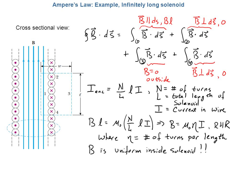Amperes Law: Example, Infinitely long solenoid Cross sectional view:
