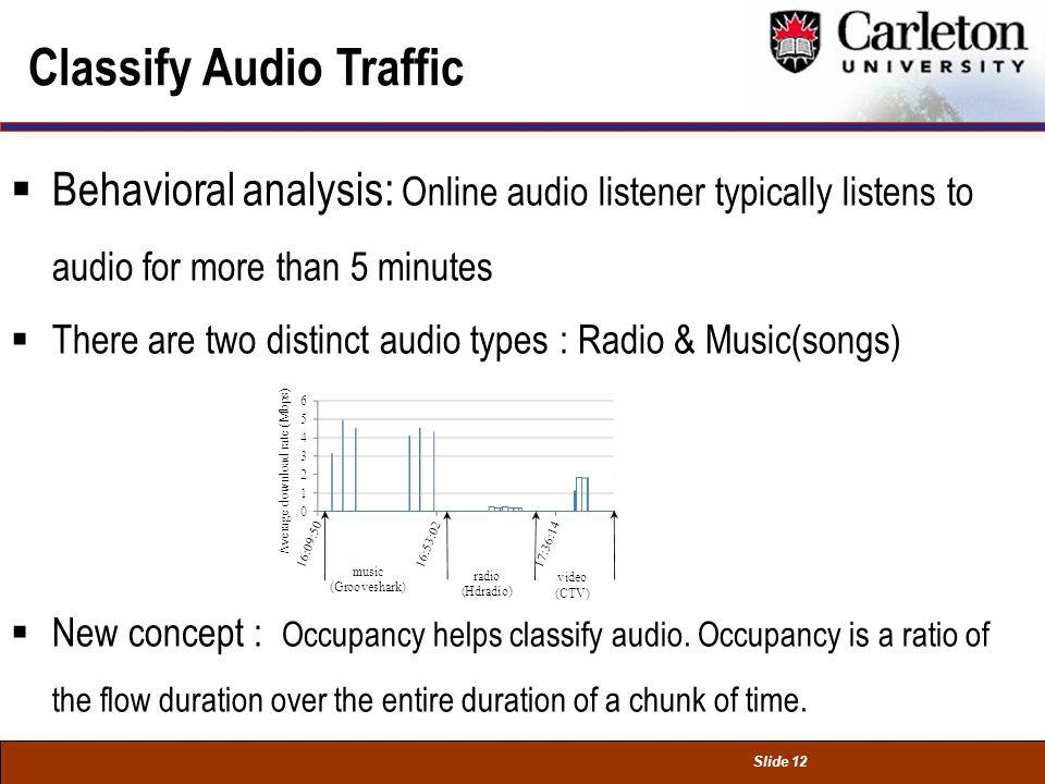 Slide 12 Classify Audio Traffic Behavioral analysis: Online audio listener typically listens to audio for more than 5 minutes There are two distinct audio types : Radio & Music(songs) New concept : Occupancy helps classify audio.