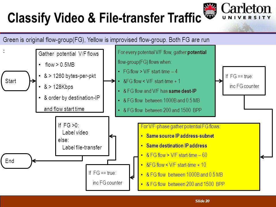 Slide 20 Classify Video & File-transfer Traffic Start Gather potential V/F flows flow > 0.5MB & > 1260 bytes-per-pkt & > 128Kbps & order by destination-IP and flow start time End For every potential V/F flow, gather potential flow-group(FG) flows when: FG flow > V/F start-time – 4 &FG flow < V/F start-time + 1 & FG flow and V/F has same dest-IP & FG flow between 1000B and 0.5 MB & FG flow between 200 and 1500 BPP For V/F-phase gather potential FG flows: Same source IP address-subnet Same destination IP address & FG flow > V/F start-time – 60 &FG flow < V/F start-time + 10 & FG flow between 1000B and 0.5 MB & FG flow between 200 and 1500 BPP If FG == true: inc FG counter If FG == true: inc FG counter If FG >0: Label video else: Label file-transfer Green is original flow-group(FG), Yellow is improvised flow-group.