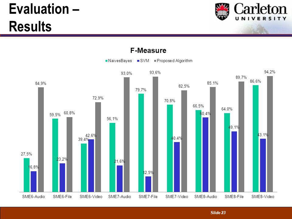 Slide 23 Evaluation – Results