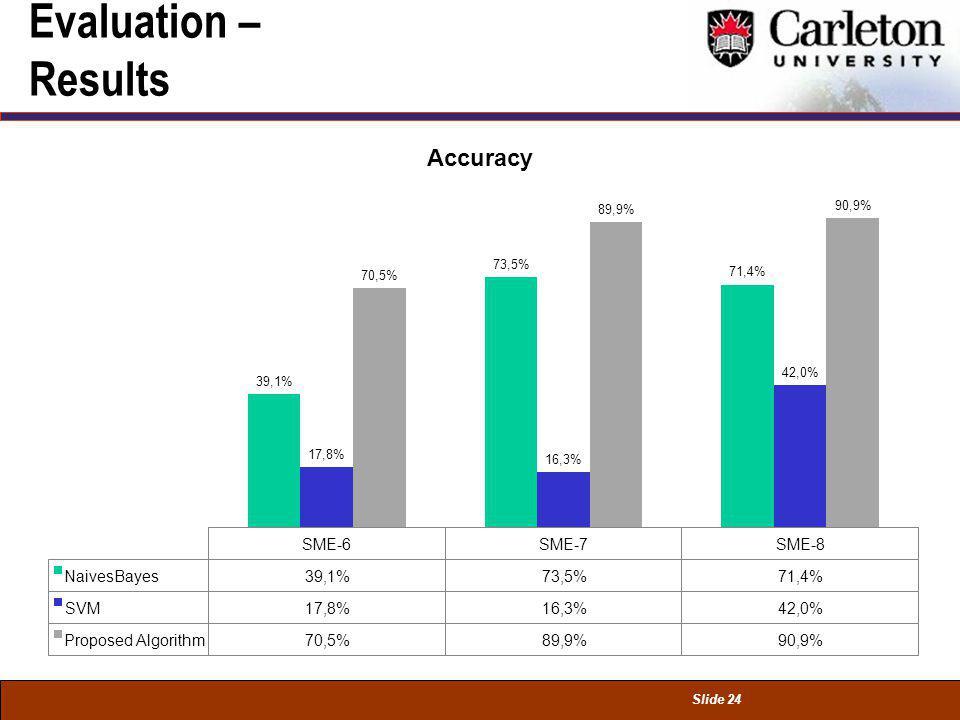 Slide 24 Evaluation – Results