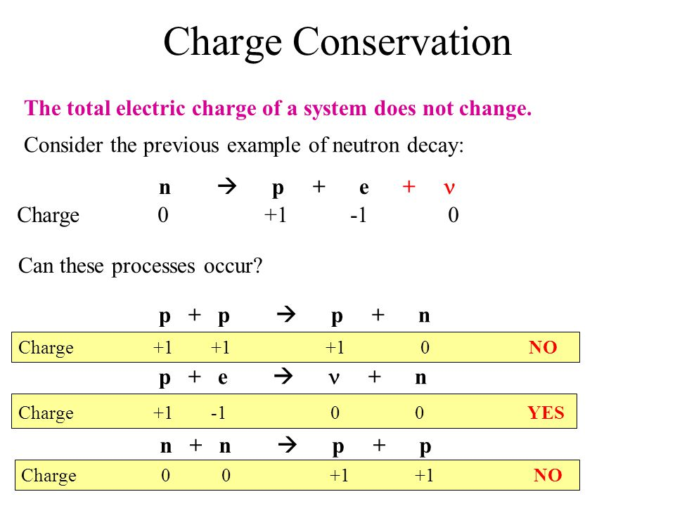 Charge Conservation The total electric charge of a system does not change. Consider the previous example of neutron decay: n p + e + Charge 0 +1 -1 0