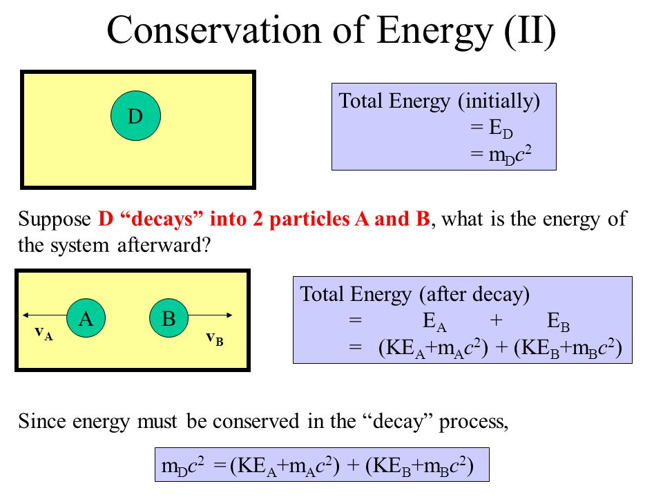 Conservation of Energy (III) m D c 2 = (KE A +m A c 2 ) + (KE B +m B c 2 ) Important points here: 1)This equation DOES NOT say that kinetic energy is conserved 2)This equation DOES NOT say that mass is conserved 3)This equation states that the total energy is conserved Total energy before decay = Total energy after decay Important points here: 1)This equation DOES NOT say that kinetic energy is conserved 2)This equation DOES NOT say that mass is conserved 3)This equation states that the total energy is conserved Total energy before decay = Total energy after decay EAEA EBEB EDED Before Decay After Decay