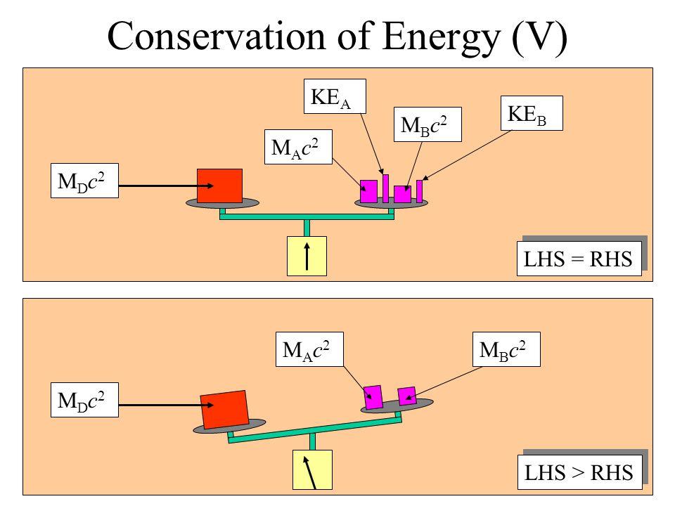 Conservation of Energy (V) MDc2MDc2 MAc2MAc2 MBc2MBc2 KE A KE B MBc2MBc2 MDc2MDc2 MAc2MAc2 LHS = RHS LHS > RHS