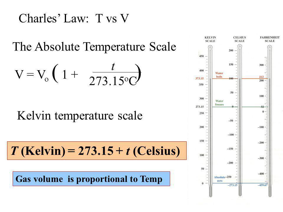 Pressure (impulse per collision) x (frequency of collisions with the walls) impulse per collision momentum (m × u) frequency of collisions number of molecules per unit volume (N/V) frequency of collisions speed of molecules (u) P (m × u) × [(N/V) × u] Pressure and Molecular Motion