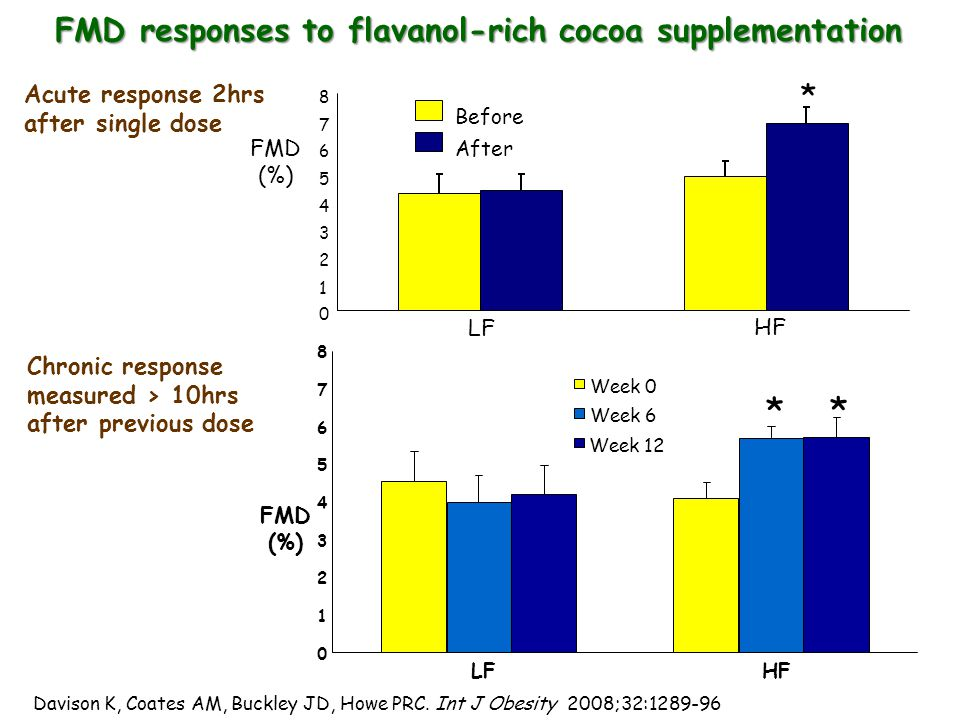 FMD responses to flavanol-rich cocoa supplementation * 0 1 2 3 4 5 6 7 8 LF HF FMD (%) Before After * * 0 1 2 3 4 5 6 7 8 LF HF FMD (%) Week 0 Week 6