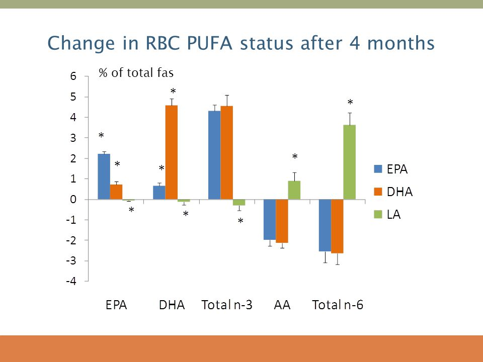 Change in RBC PUFA status after 4 months % of total fas