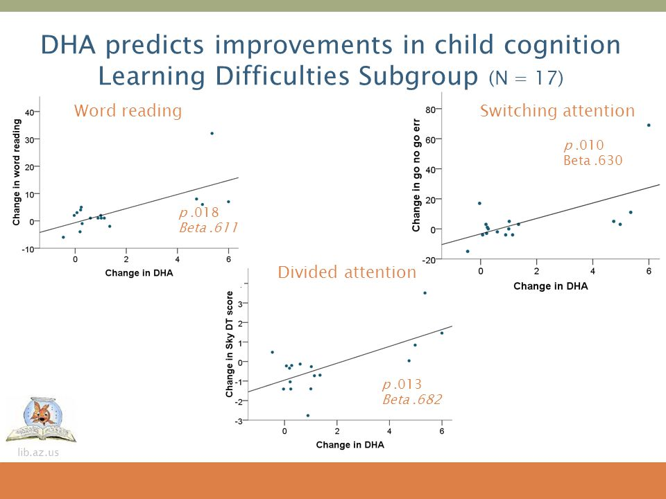 lib.az.us p.010 Beta.630 Switching attention p.018 Beta.611 Word reading DHA predicts improvements in child cognition Learning Difficulties Subgroup (
