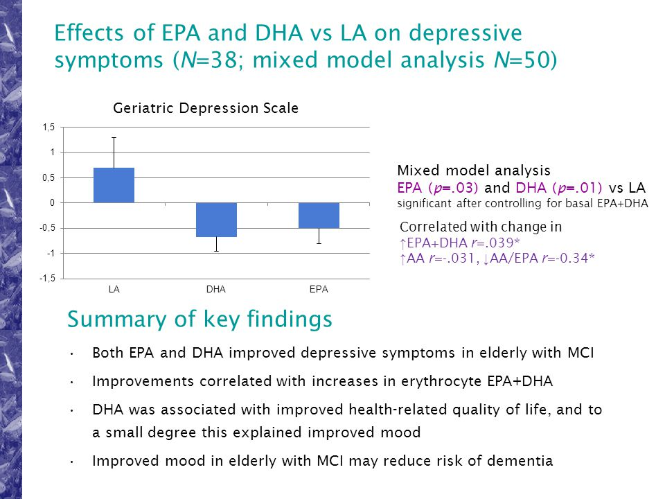Effects of EPA and DHA vs LA on depressive symptoms (N=38; mixed model analysis N=50) Sinn, Milte, Street, Buckley, Coates, Howe (in preparation) Mixe