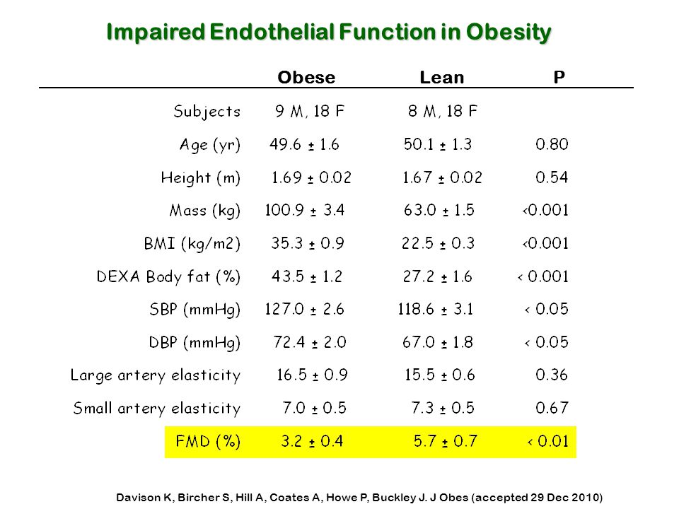 Obese Lean P Impaired Endothelial Function in Obesity Davison K, Bircher S, Hill A, Coates A, Howe P, Buckley J. J Obes (accepted 29 Dec 2010)