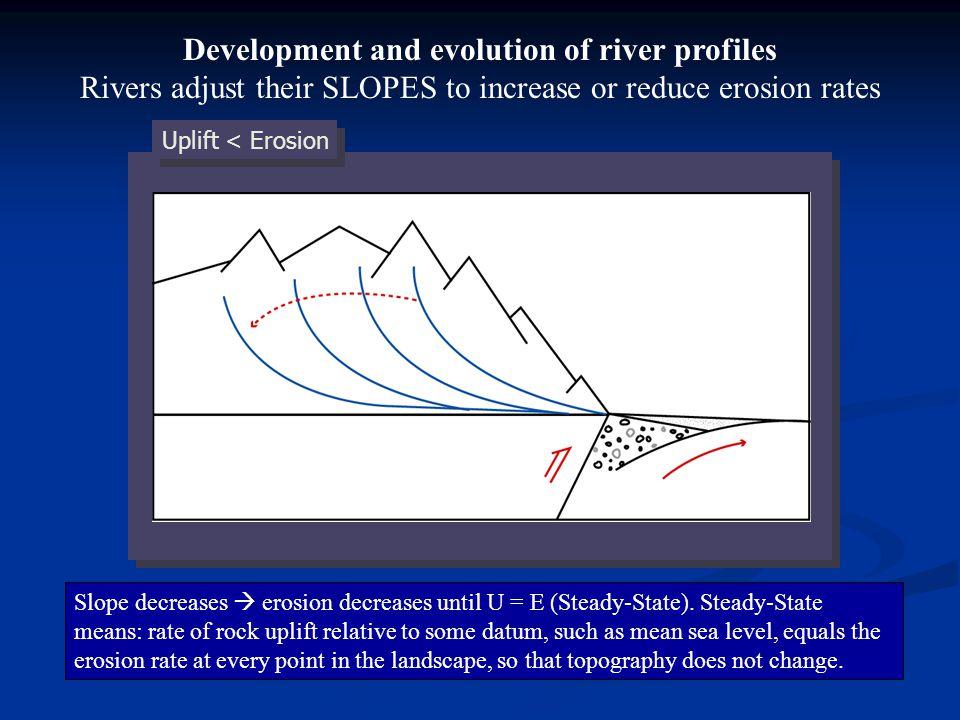 Uplift < Erosion Slope decreases erosion decreases until U = E (Steady-State).