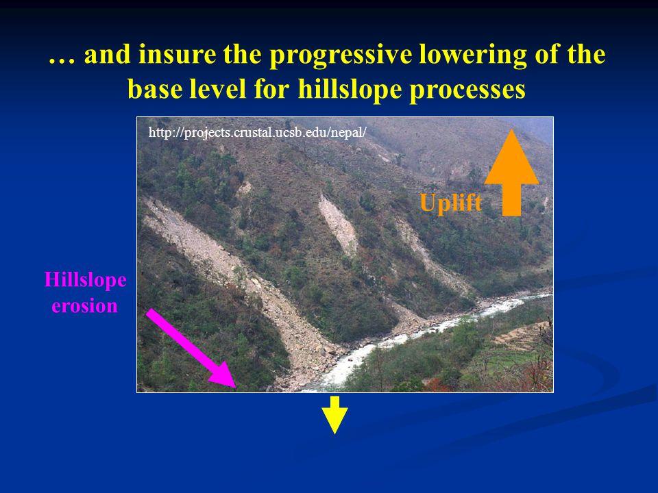 Sklar and Dietrich, 1998 Mountain bedrock rivers EROSION DEPOSITION