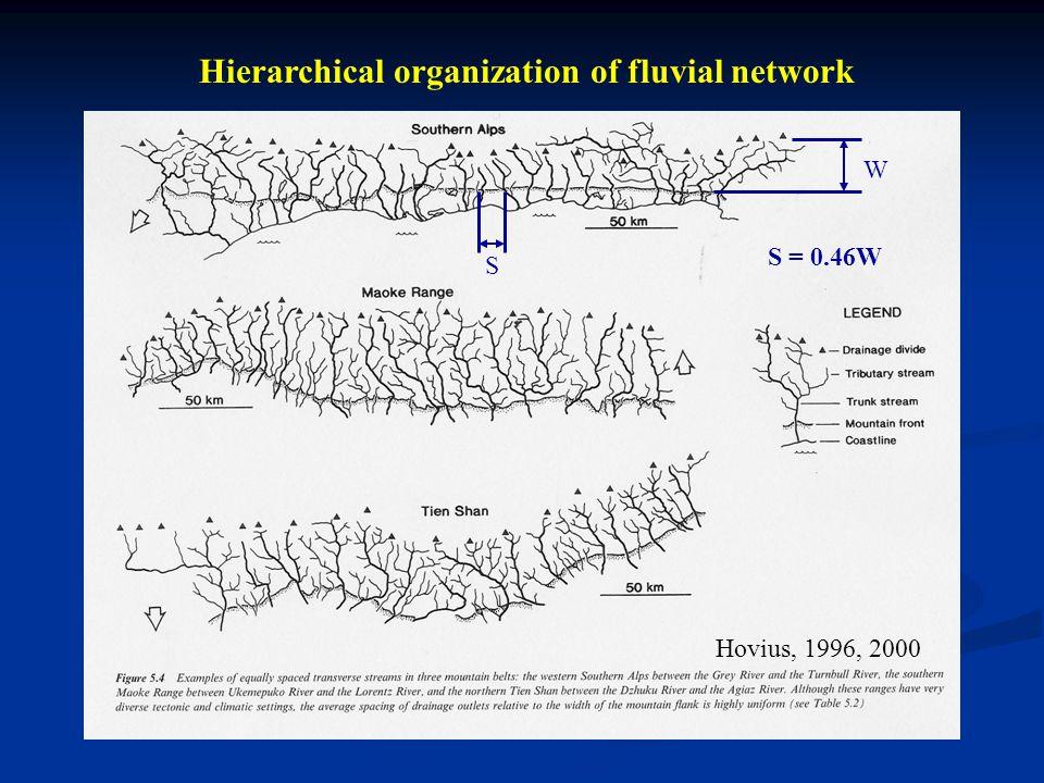 Fiamignano, Italy Xerias, Greece Transient response to tectonic disturbance (Whittaker et al., 2007a, b, 2008; Cowie et al., 2008, Attal et al., 2008)