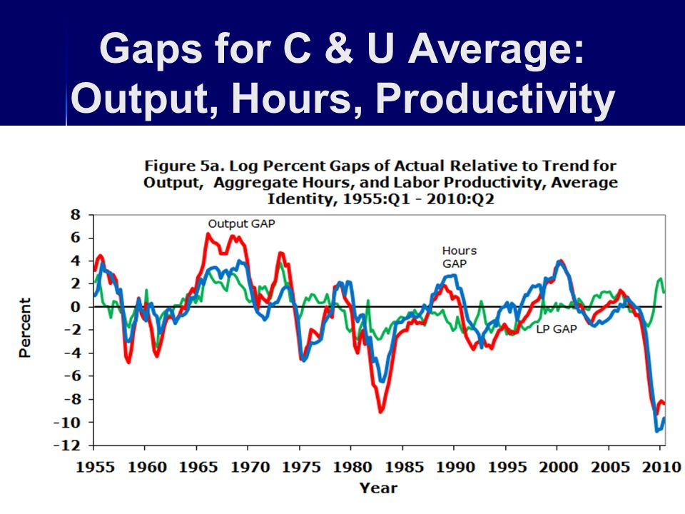 Gaps for C & U Average: Output, Hours, Productivity