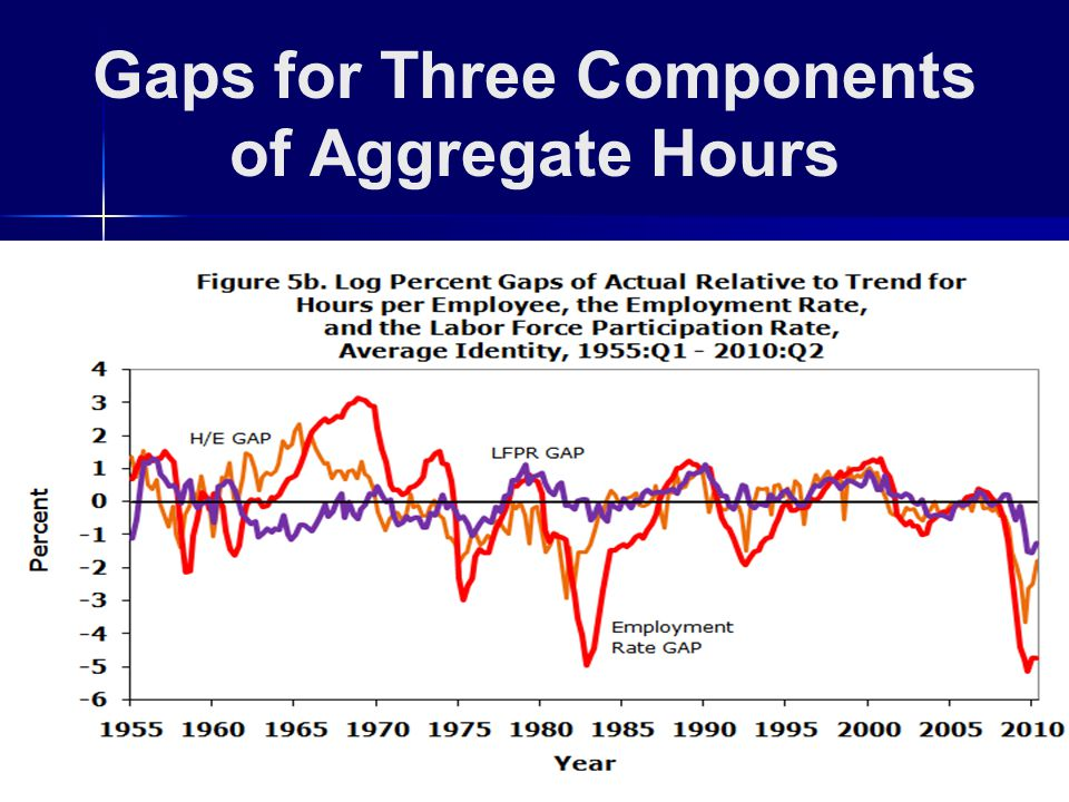 Gaps for Three Components of Aggregate Hours