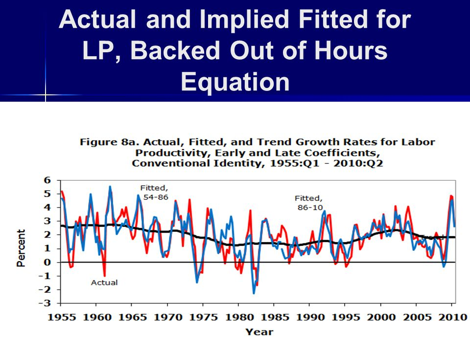 Actual and Implied Fitted for LP, Backed Out of Hours Equation
