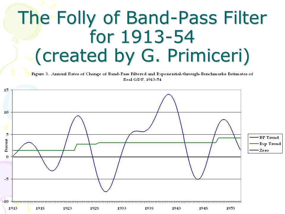 The Folly of Band-Pass Filter for 1913-54 (created by G. Primiceri)