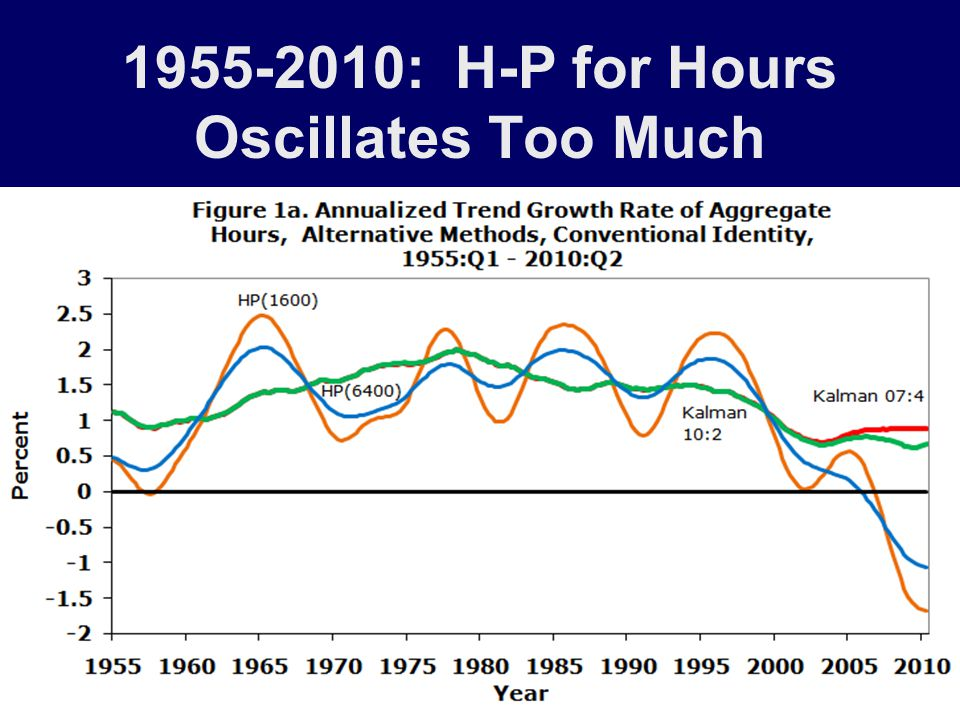 1955-2010: H-P for Hours Oscillates Too Much