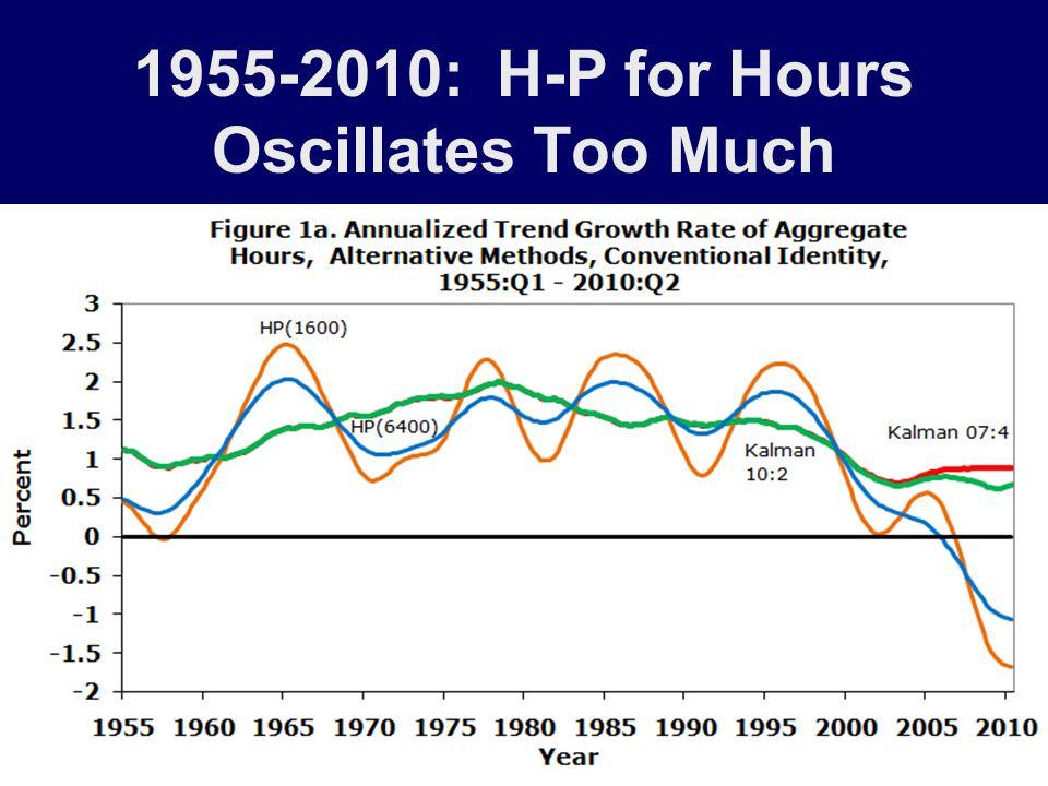 Gaps for C & U Average: Output, Hours, Productivity