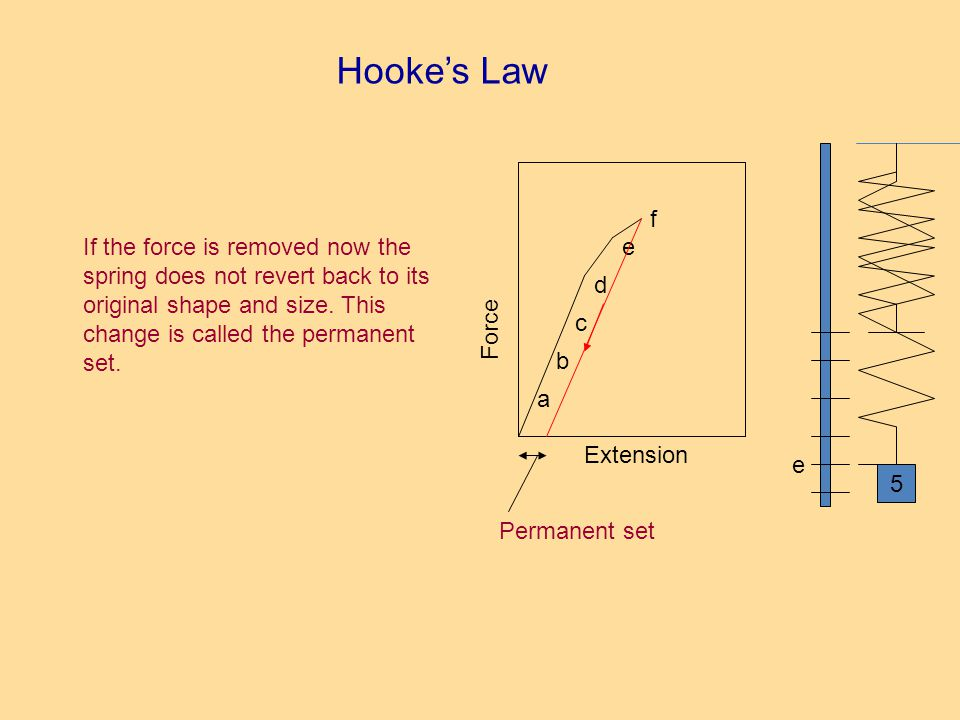Hookes Law e Extension Force b a c d 5 e f If the force is removed now the spring does not revert back to its original shape and size.