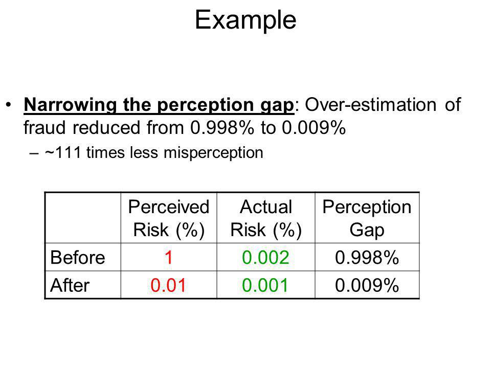 Narrowing the perception gap: Over-estimation of fraud reduced from 0.998% to 0.009% –~111 times less misperception Perceived Risk (%) Actual Risk (%) Perception Gap Before10.0020.998% After0.010.0010.009% Example