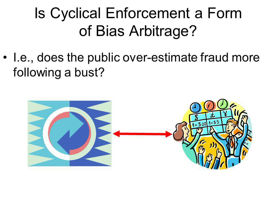 Is Cyclical Enforcement a Form of Bias Arbitrage.