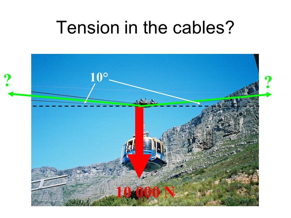 Tension in the cables? 10 000 N ? ? 10°