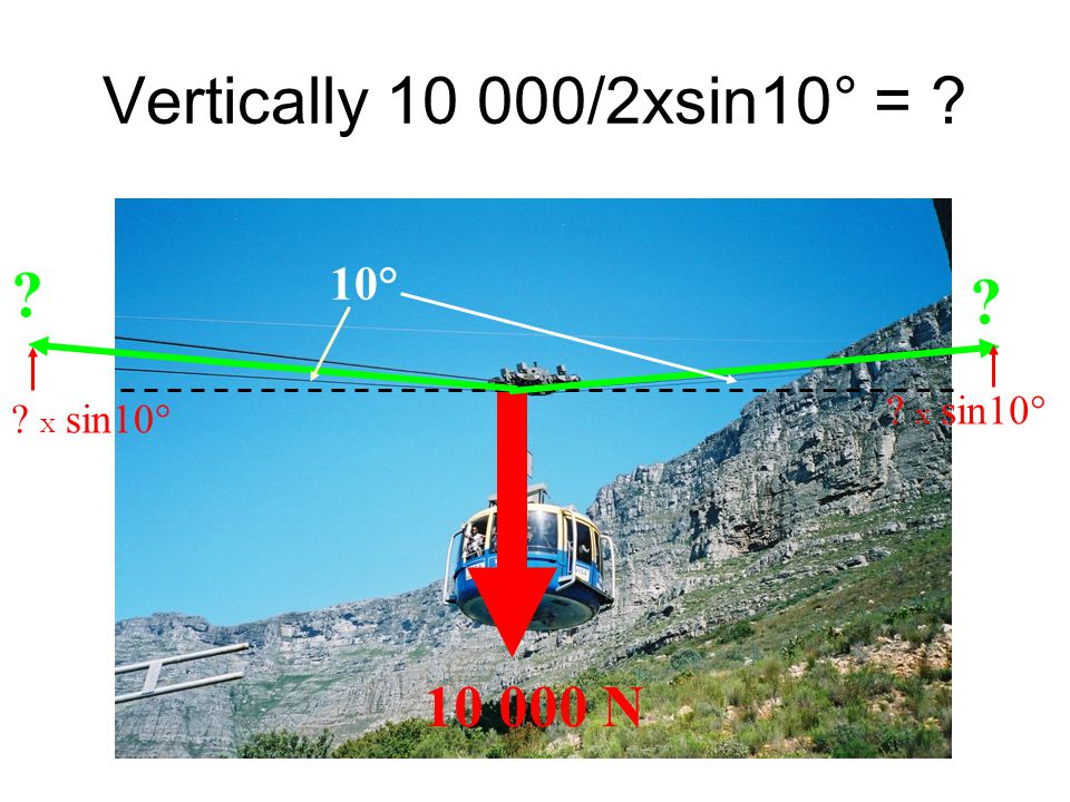 Vertically 10 000/2xsin10° = ? 10 000 N ? ? 10° ? X sin10°