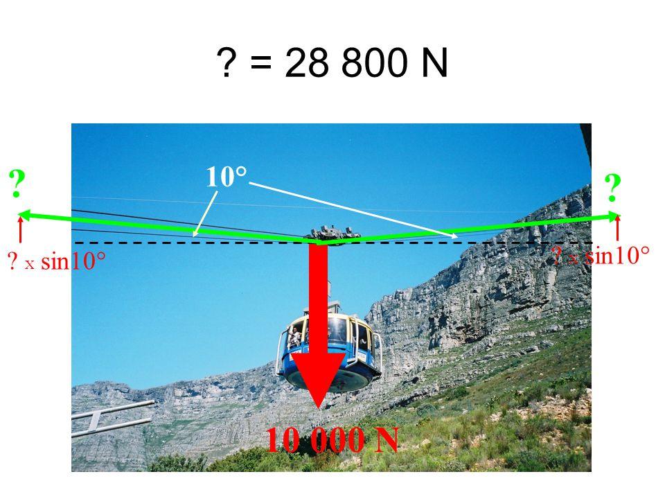 = 28 800 N 10 000 N 10° X sin10°