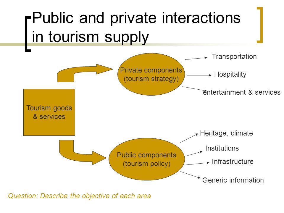 Public and private interactions in tourism supply Tourism goods & services Private components (tourism strategy) Public components (tourism policy) Transportation Hospitality entertainment & services Heritage, climate Institutions Infrastructure Generic information Question: Describe the objective of each area