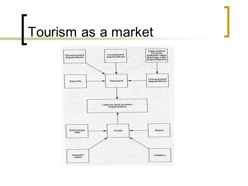 Tourism as a market