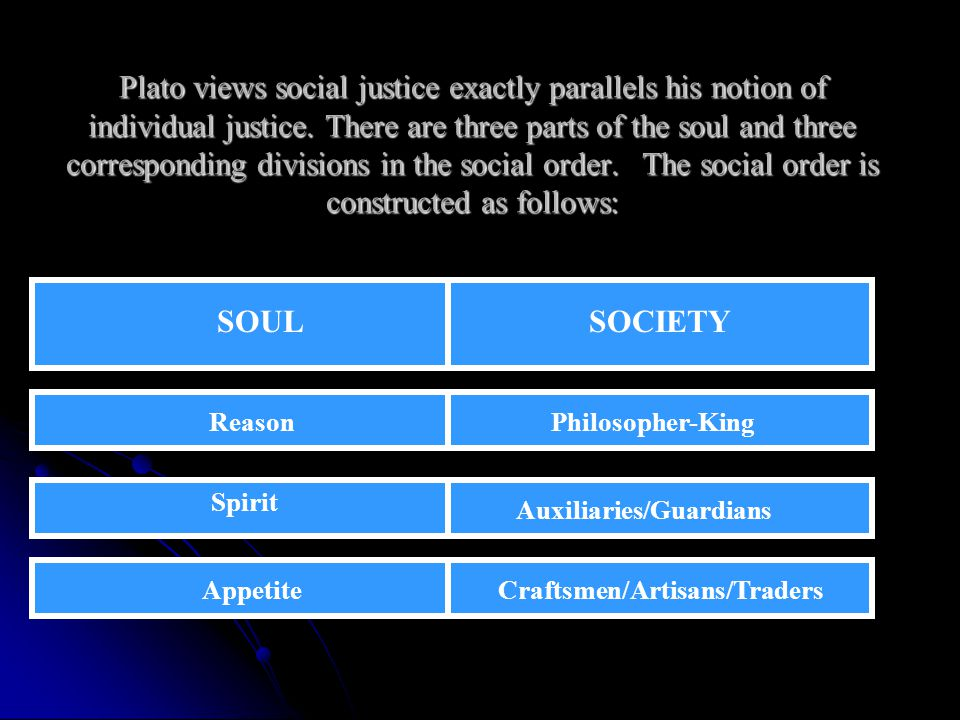 Plato views social justice exactly parallels his notion of individual justice. There are three parts of the soul and three corresponding divisions in