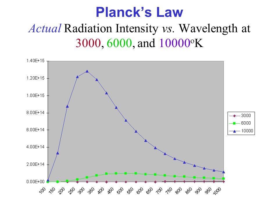 Plancks Law Actual Radiation Intensity vs. Wavelength at 3000, 6000, and 10000 o K