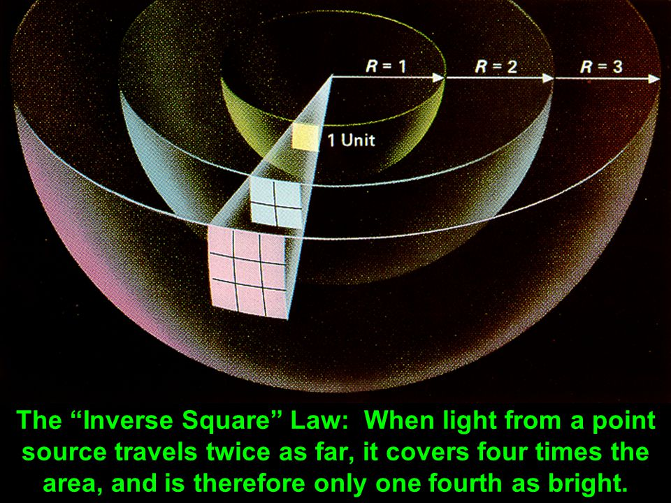 The Inverse Square Law: When light from a point source travels twice as far, it covers four times the area, and is therefore only one fourth as bright
