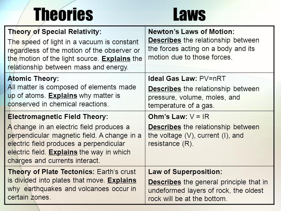 Theories Laws Theory of Special Relativity: The speed of light in a vacuum is constant regardless of the motion of the observer or the motion of the l
