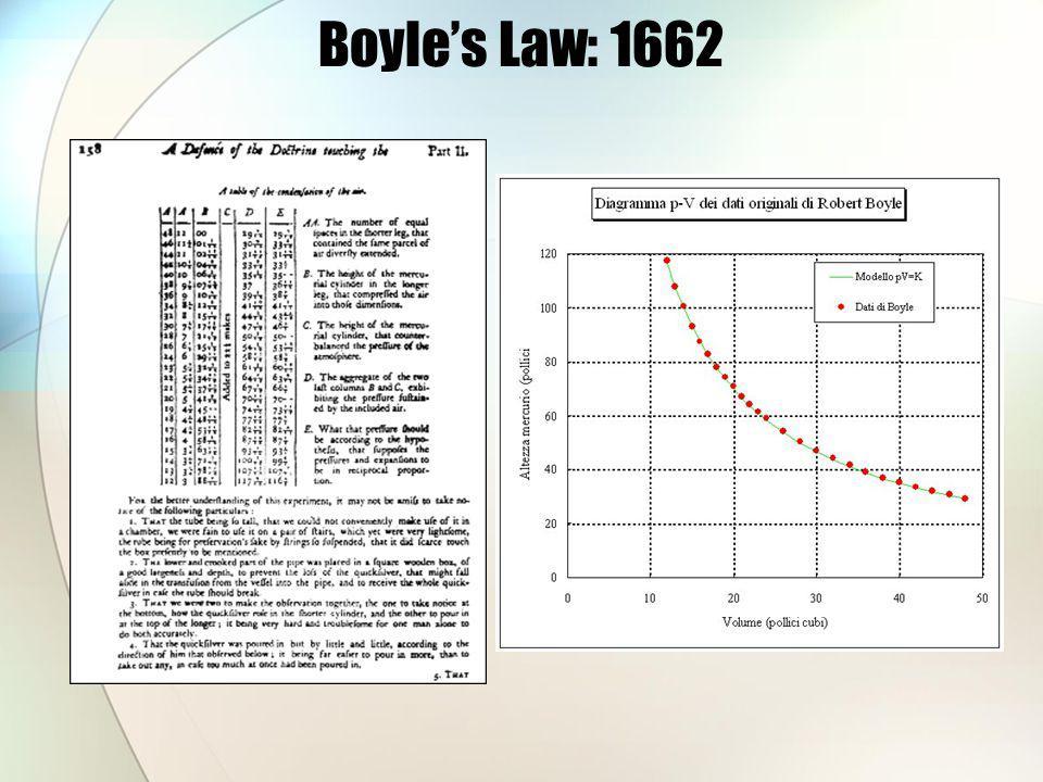 Boyles Law: 1662