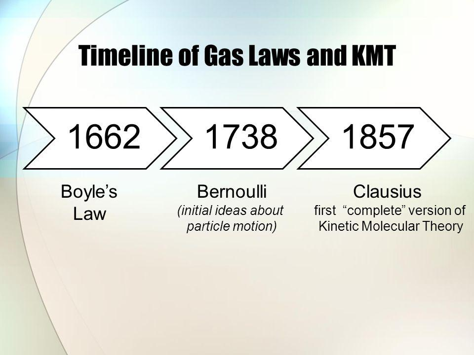 Timeline of Gas Laws and KMT 166217381857 Boyles Law Clausius first complete version of Kinetic Molecular Theory Bernoulli (initial ideas about particle motion)