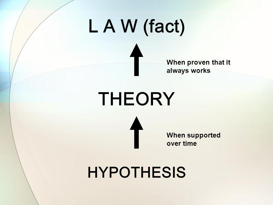 HYPOTHESIS THEORY L A W (fact) When proven that it always works When supported over time