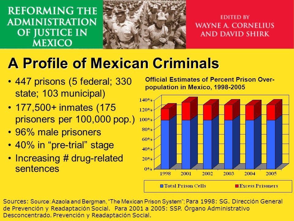 A Profile of Mexican Criminals 447 prisons (5 federal; 330 state; 103 municipal) 177,500+ inmates (175 prisoners per 100,000 pop.) 96% male prisoners
