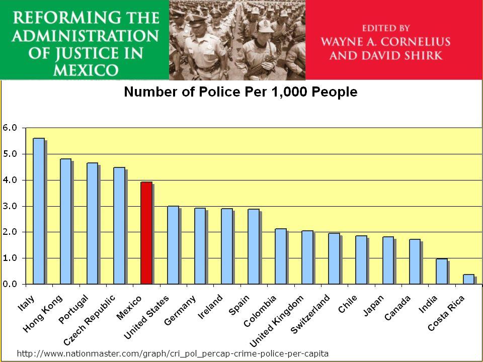 Police per Person http://www.nationmaster.com/graph/cri_pol_percap-crime-police-per-capita