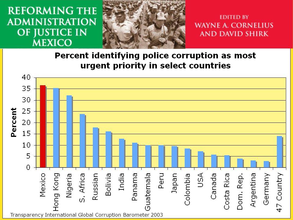 Comparing Police Corruption Transparency International Global Corruption Barometer 2003
