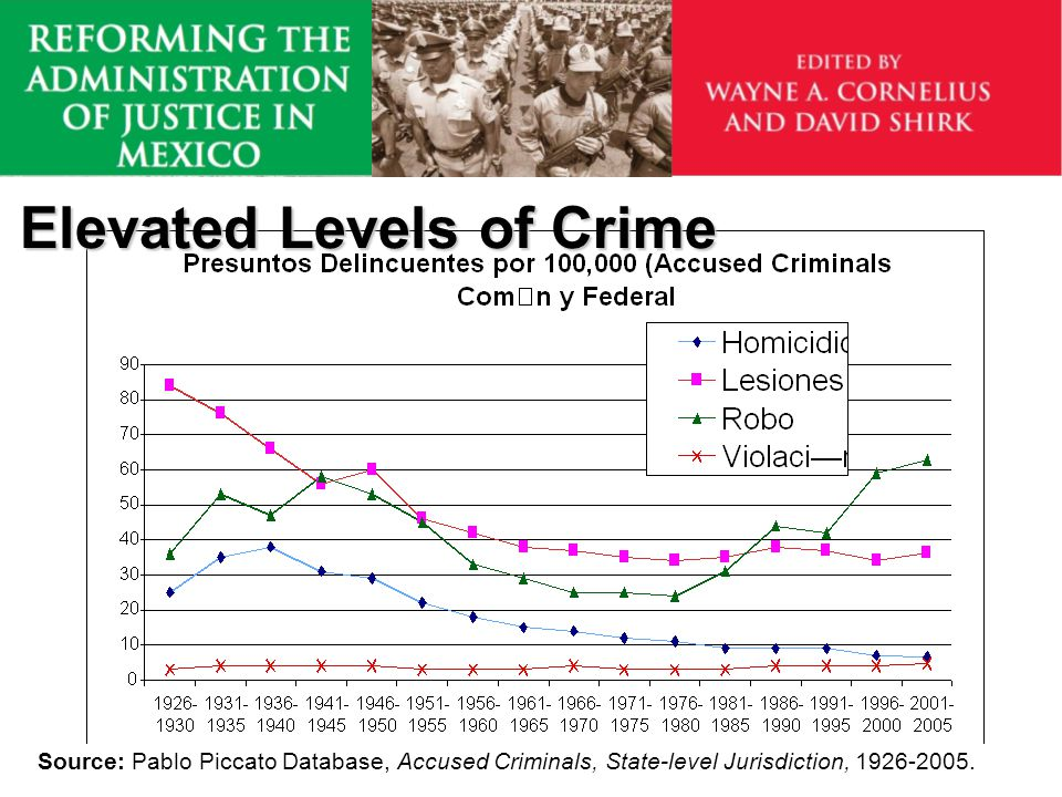 Prison Population Source: Elena Azaola and Marcelo Bergman, The Mexican Prison System (Table 4.3 Prison Population in Mexico), in Wayne Cornelius and David Shirk, Reforming the Administation of Justice in Mexico, (Southbend: Notre Dame Press, 2007), p.