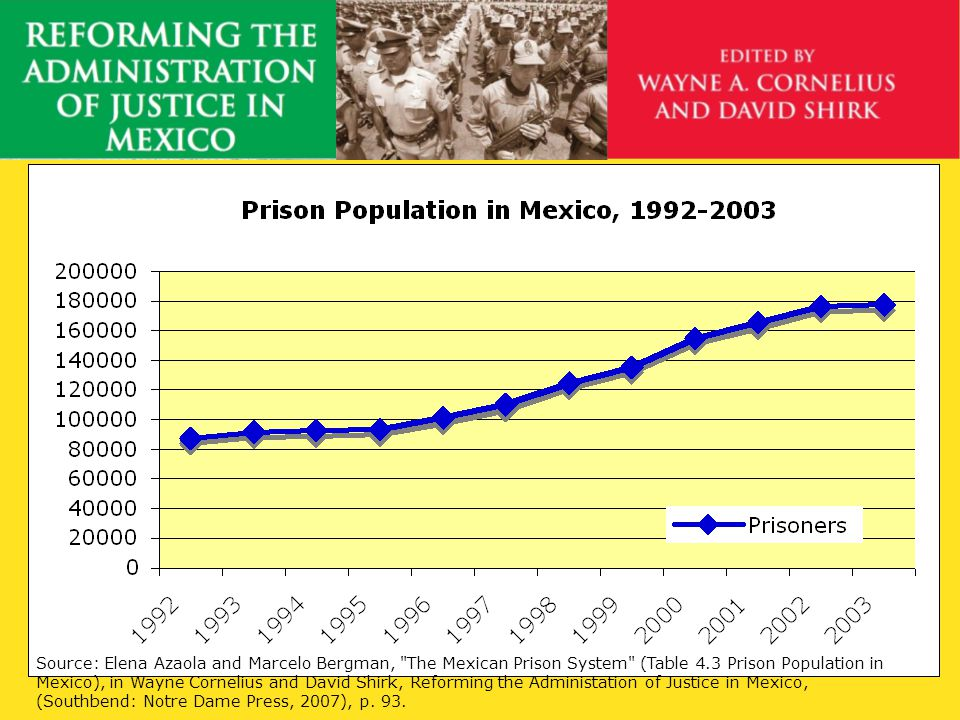 Comparative Prison Population Source: Elena Azaola and Marcelo Bergman, The Mexican Prison System (Table 4.5 Latin American Prison Populations, 1992, 1996, 1999 ), in Wayne Cornelius and David Shirk, Reforming the Administation of Justice in Mexico, (Southbend: Notre Dame Press, 2007), p.