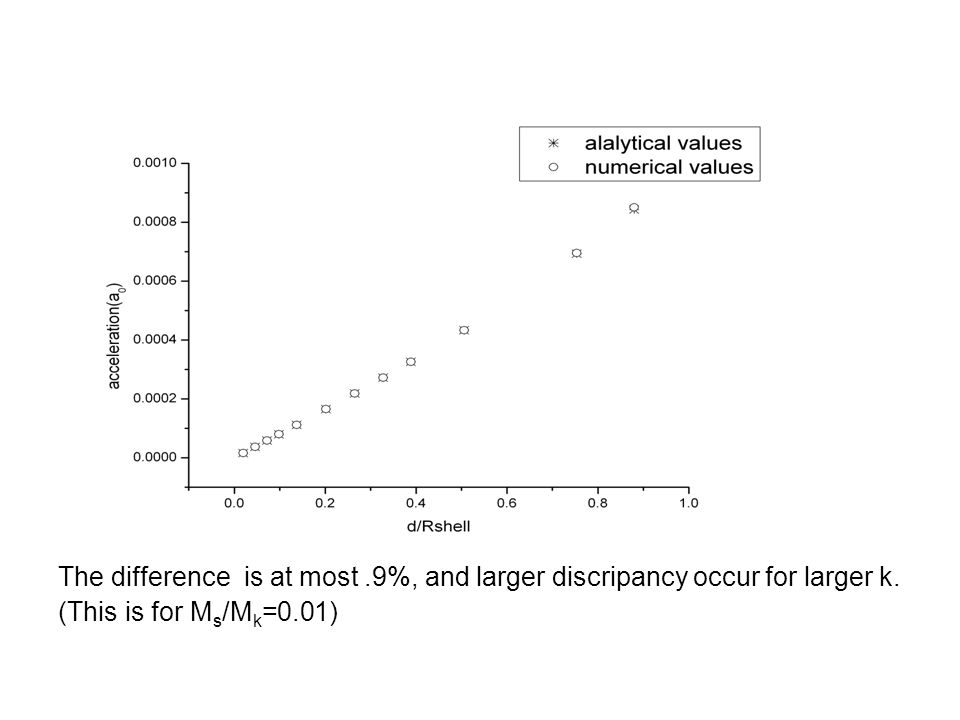 The difference is at most.9%, and larger discripancy occur for larger k. (This is for M s /M k =0.01)