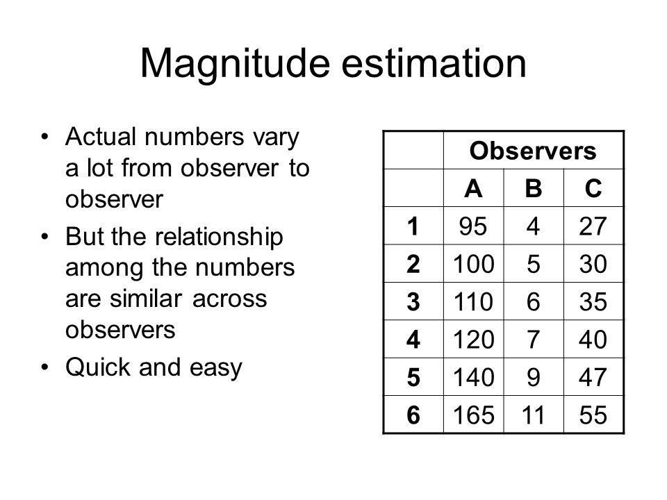 Magnitude estimation (S.S.