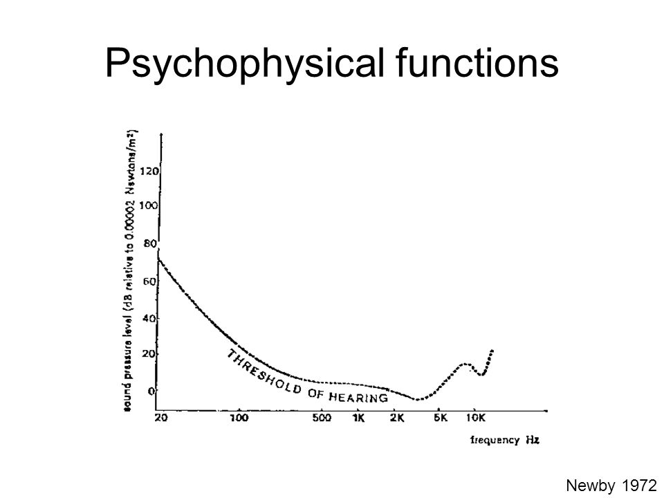 Psychophysical functions How the threshold changes with some stimulus dimension.