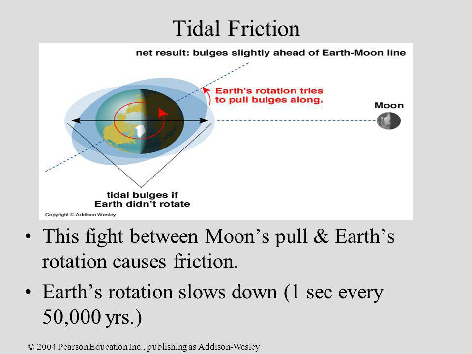 © 2004 Pearson Education Inc., publishing as Addison-Wesley Tidal Friction This fight between Moons pull & Earths rotation causes friction. Earths rot