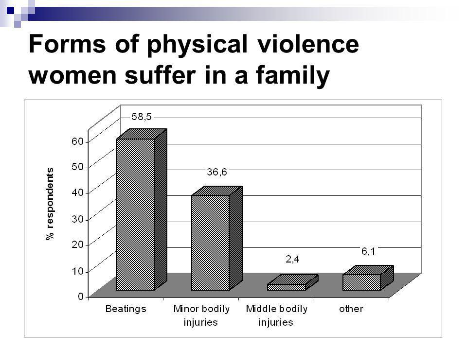 Forms of physical violence women suffer in a family