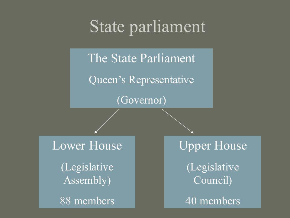 State parliament The State Parliament Queens Representative (Governor) Lower House (Legislative Assembly) 88 members Upper House (Legislative Council)