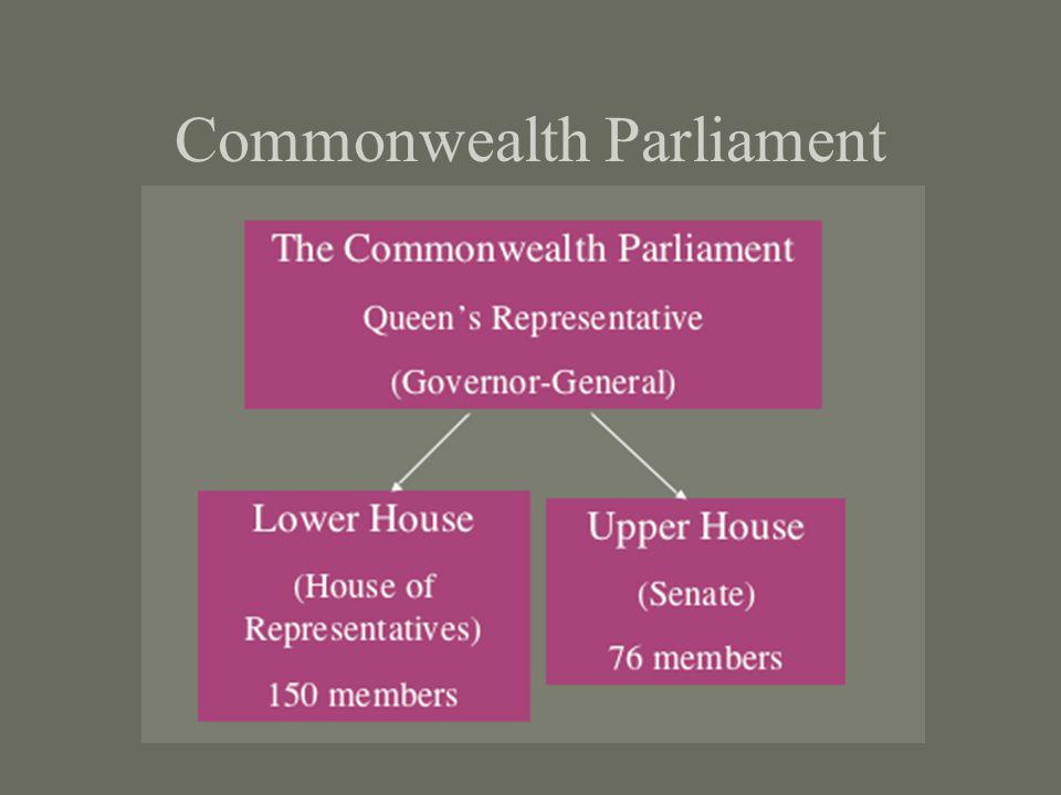 Commonwealth Parliament